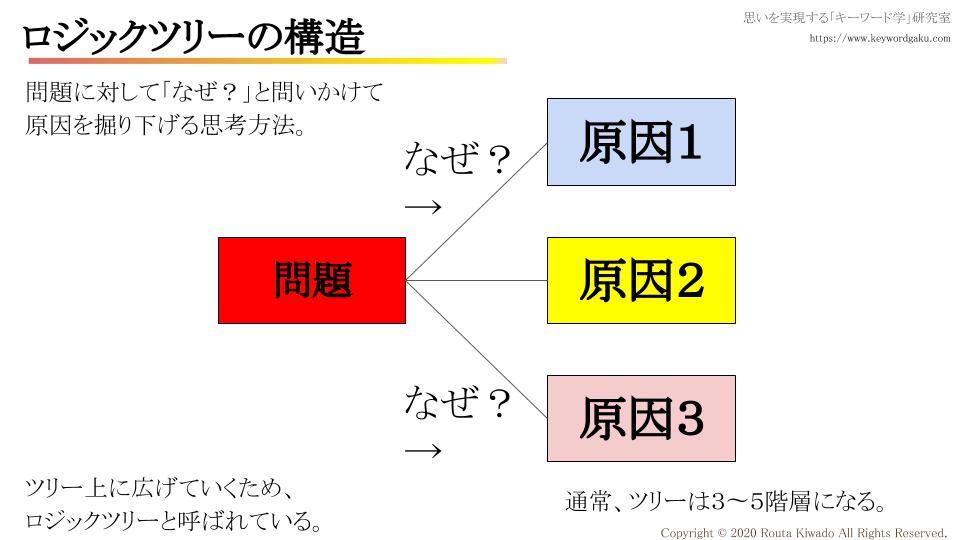f:id:kiwadorouta:20200222103556p:plain