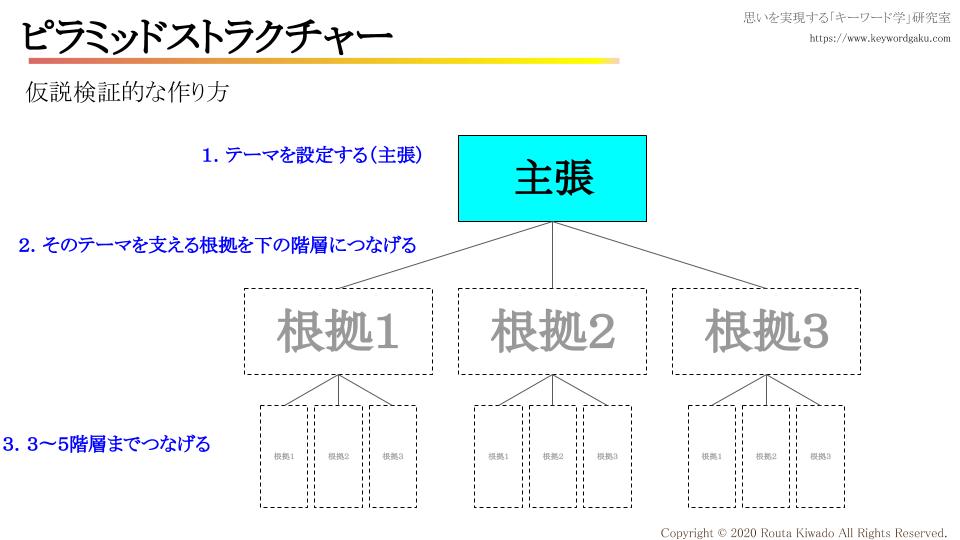f:id:kiwadorouta:20200222104511p:plain