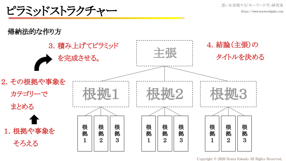f:id:kiwadorouta:20200222104528p:plain
