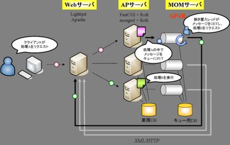 f:id:kiwamu:20060911194816p:image