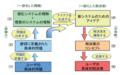 創造的な問題解決・課題達成のための一般的な方法論を確立しよう図4