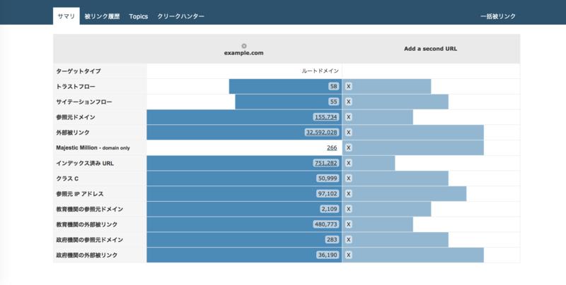 被リンクチェックツールMajesticSEOの競合比較ページ