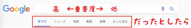 Googleのタブ順序の重要性を仮定