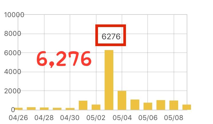 1日のアクセスが最終的に6,276pv