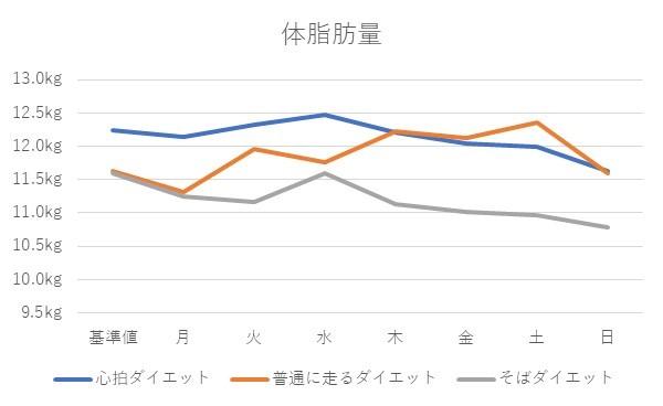 脂肪量のグラフ