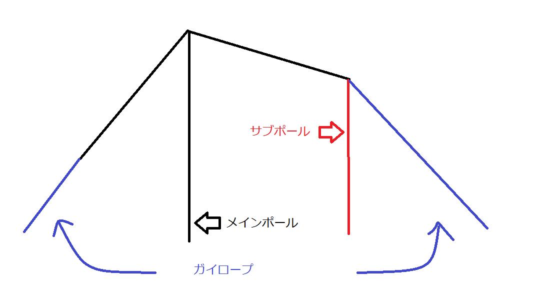 f:id:kjfreedom:20210822062632p:plain