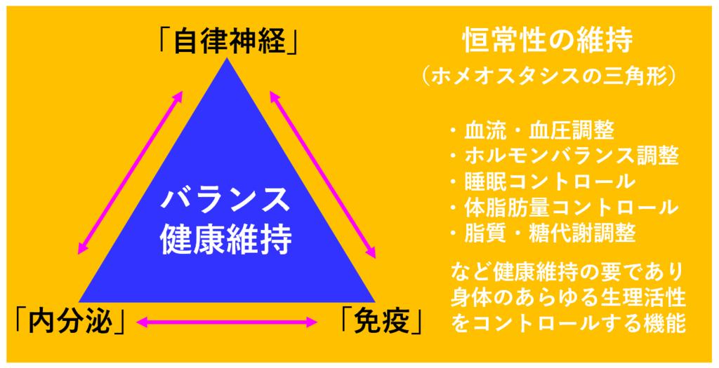 恒常性の維持(ホメオスタシスの三角形)画像