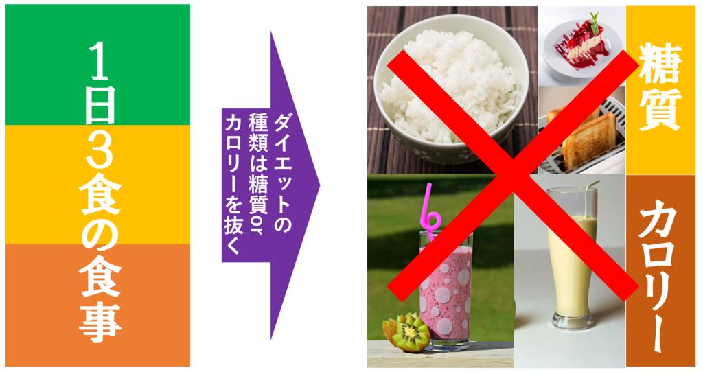 減量方法(メカニズム)は糖質制限とカロリー制限の2種類のみ