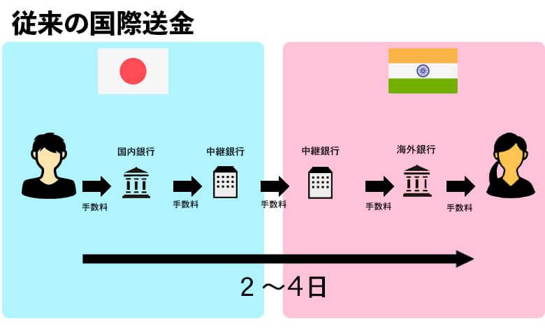 従来の国際送金