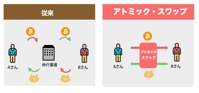 アトミックスワップを使った場合の仮想通貨やりとり
