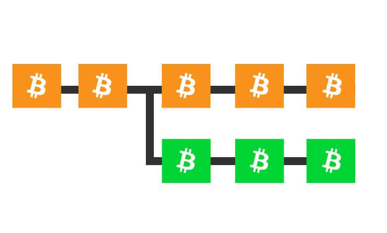 ビットコインとビットコインキャッシュの分裂
