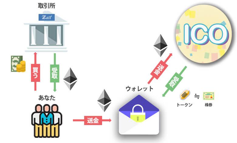 ICO参加までの3つのステップ