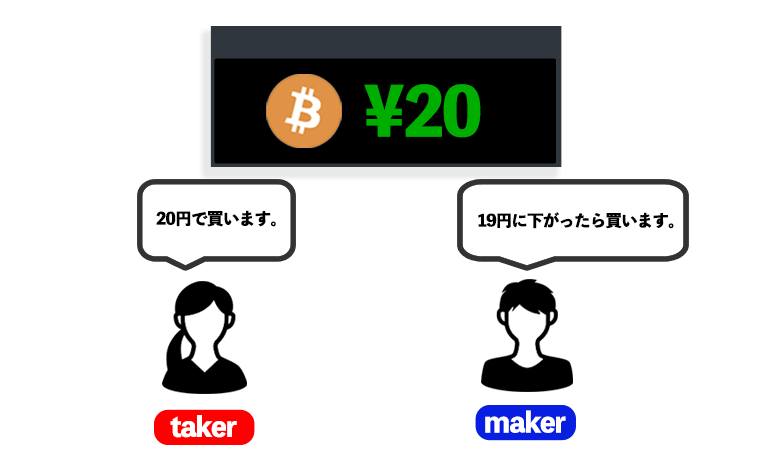 taker手数料とmaker手数料の違いのイメージ