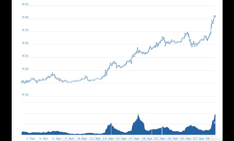 エイダコインの価格上昇
