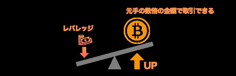 ビットコイン レバレッジ