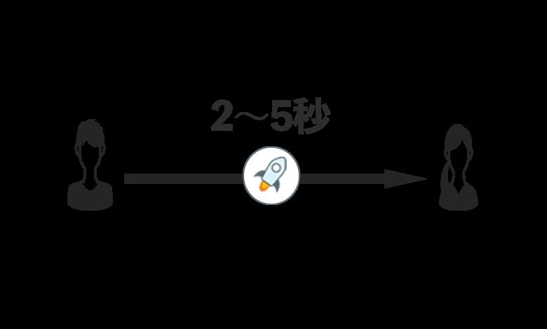 stellarは2秒で送金できる