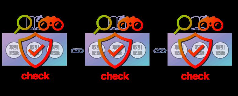 ブロックチェーン検証