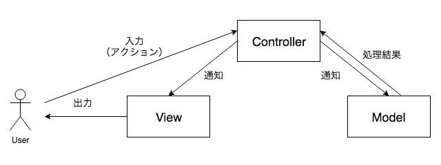 MVC2モデル