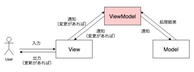 MVVMモデル
