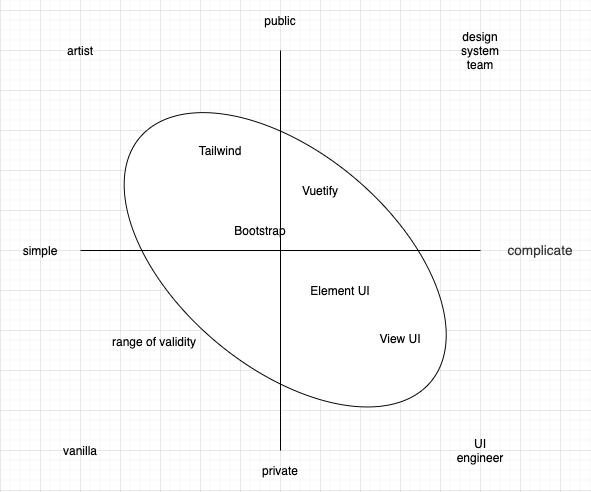 UIフレームワークの有効範囲