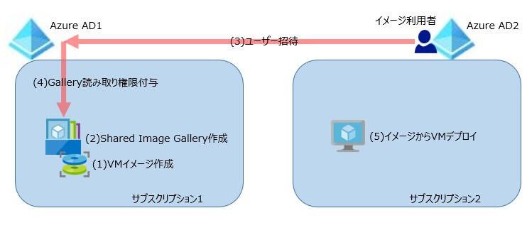 ギャラリー1
