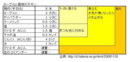 f:id:kkomiyama:20081201225931j:image