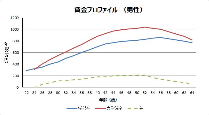 大学卒、院卒の給料の差グラフ