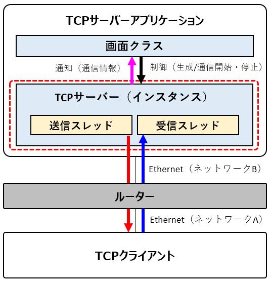 C# TCPサーバー (TcpListener, NetworkStream, TcpClient, ルーティング)