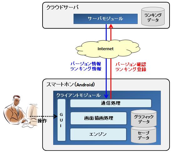自作ローグライク システム構成図