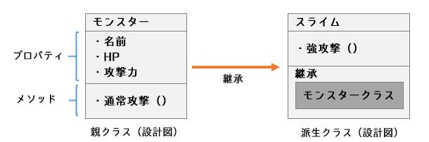 【オブジェクト指向】クラスの継承