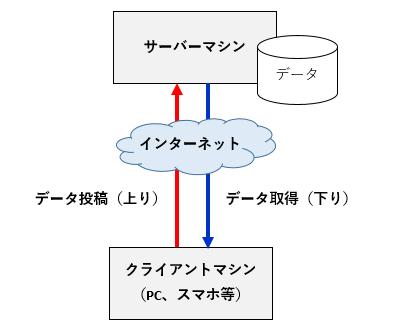 無料サーバー(XFREE)、HTML、javascript、PHPでWebサービス(SNS)をプログラミング(システム構成)