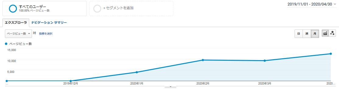 【ブログ100記事】収益、PV数は?PV数の推移グラフ
