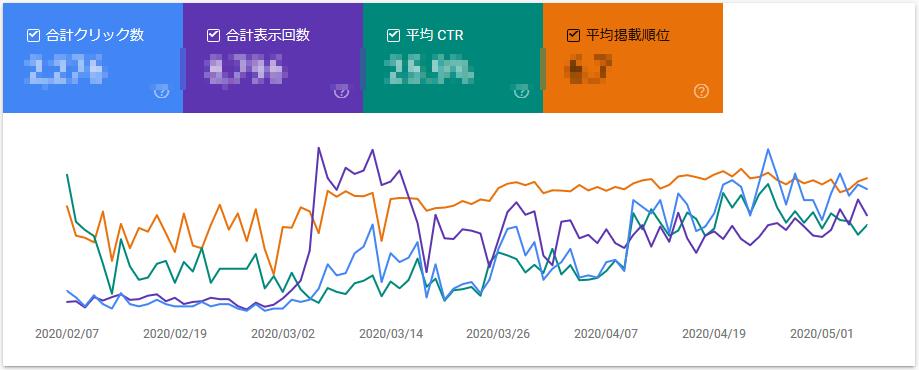 【ブログ100記事】収益、PV数は?BlackHorizonの検索順位推移