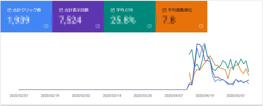 【ブログ100記事】収益、PV数は?アヴァベルオンラインの検索順位推移