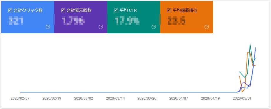【ブログ100記事】収益、PV数は?アークナイツプレイヤーレベル60の検索順位推移