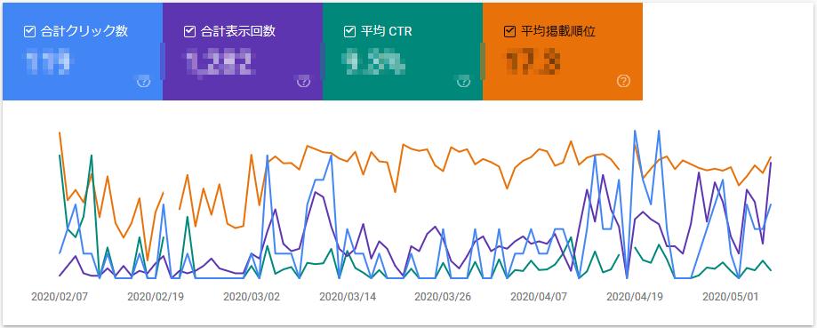 【ブログ100記事】収益、PV数は?CTCPサーバーの実装方法の検索順位推移