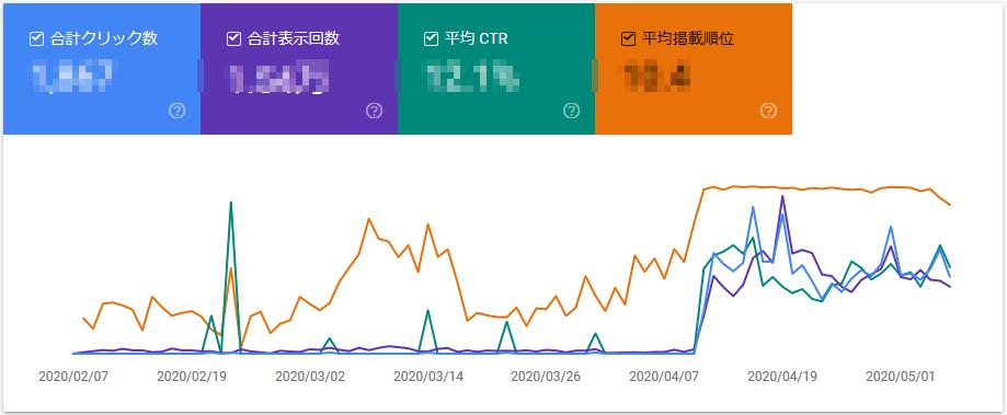 【ブログ100記事】収益、PV数は?プレミアムTVWithU-NEXT解約の検索順位推移