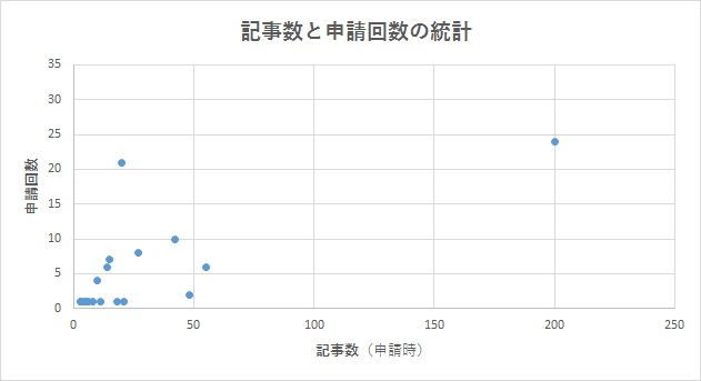 記事数と申請回数の関係.jpg