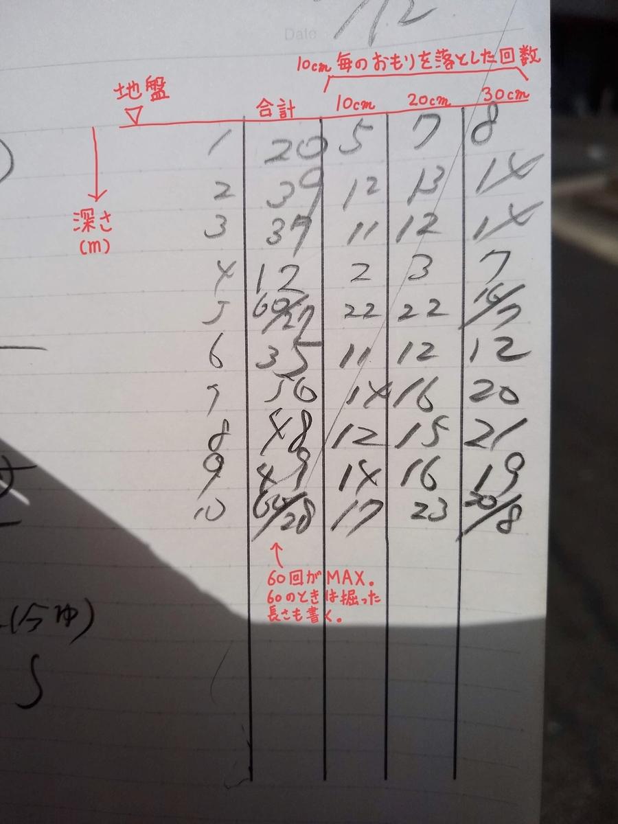 ボーリング 地盤 調査 標準貫入試験 柱状図 速報 メモ