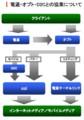 株式会社サイバー・コミュニケーションズ(CCI):2009年3月期決算|広告