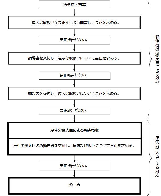 f:id:knarikazu:20200403115005p:plain