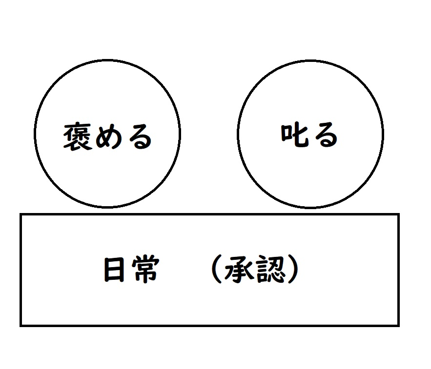 承認の土台図
