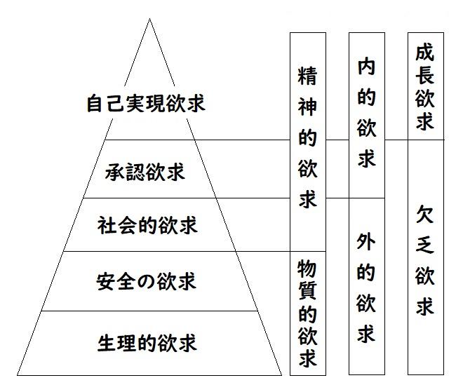 欲求ピラミッド図