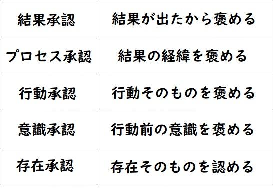 承認5段階表