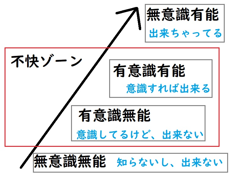 成長の段階図