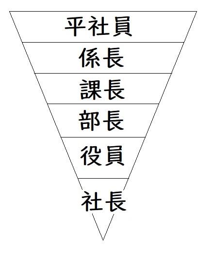 会社組織の図 逆ピラミッド