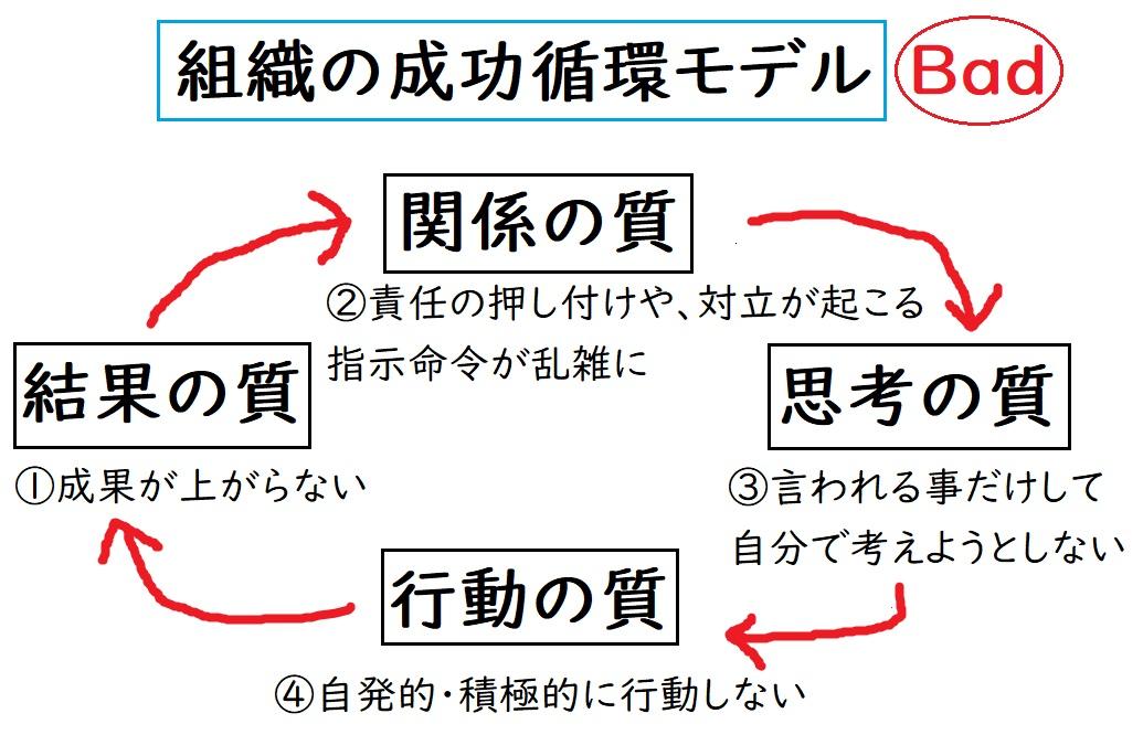 組織の成功循環モデル BADサイクル