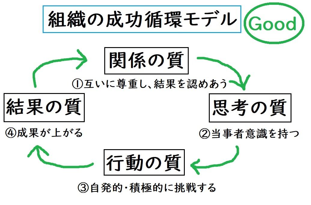 組織の成功循環モデル GOODサイクル