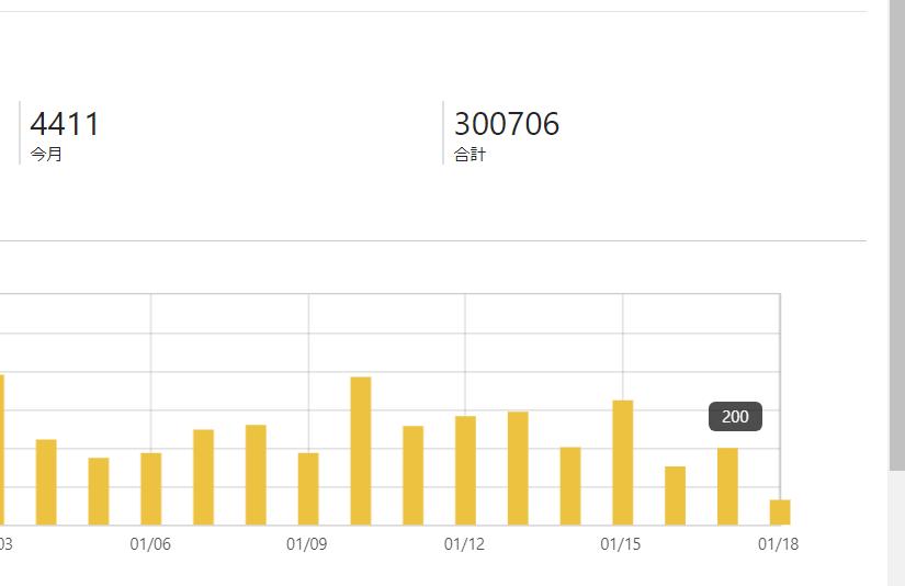 ブログ30万PV達成