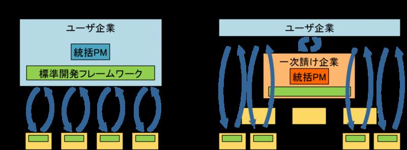 type1&2